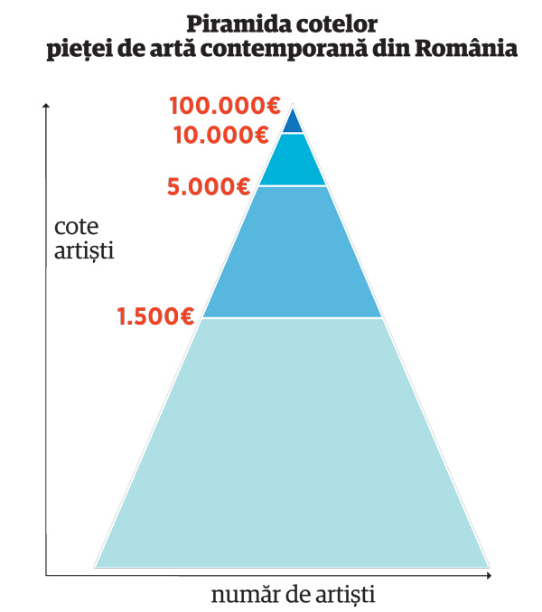 Piramida cotelor pieței de artă contemporană din România