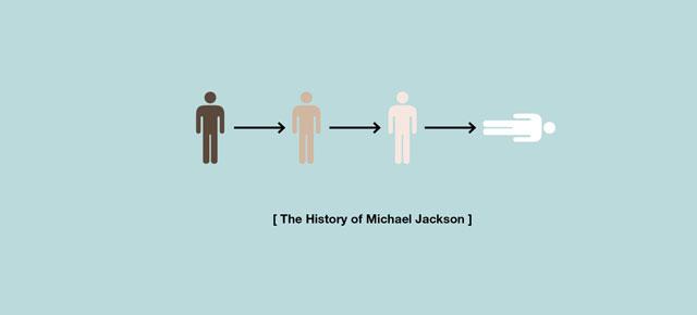 Istoria în pictograme