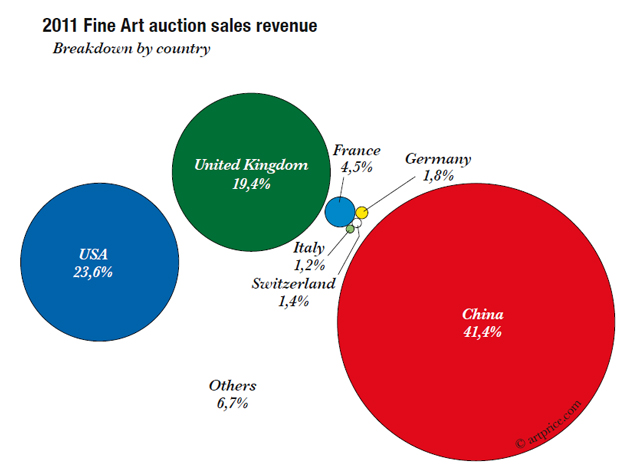 Analiza și statisticile pieței de artă din 2011