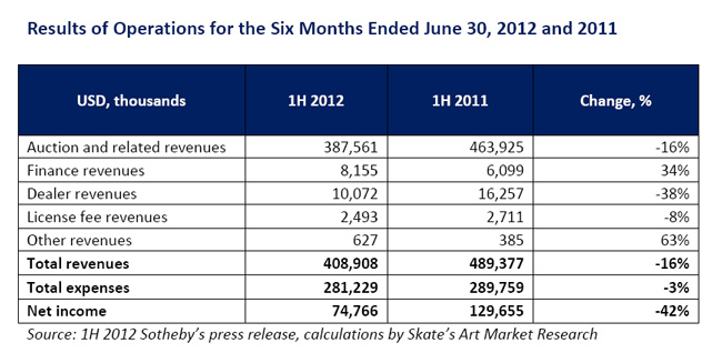 Sotheby's 1H 2012 Results: Rapid Decline in Core Activity Forces Auction House to Refocus