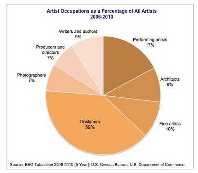 2,081,735 million living artists in United States