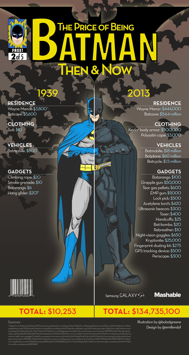 The Price of Being a Superhero in Real Life: Then & Now