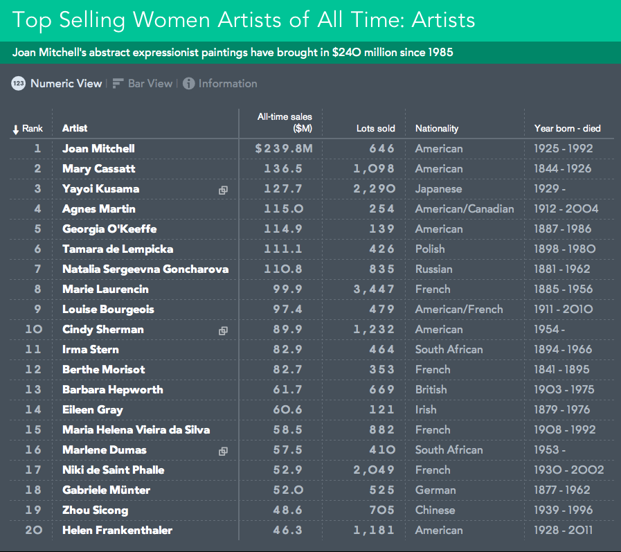 Top selling Women Artists of All Time