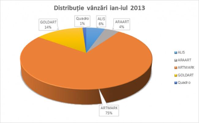 Piaţa românească de artă în 2013 – bilanţul primului semestru