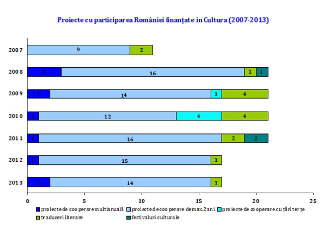 Bilanțul participării României la Programul Cultura 2007-2013 al Uniunii Europene