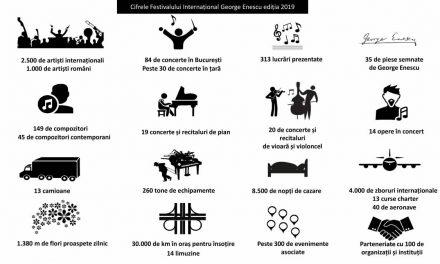 """#Lumeaînarmonie, tema ediției 2019 a Festivalului Internațional """"George Enescu"""""""